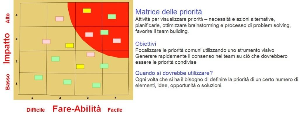 Matrice delle priorità_pr3