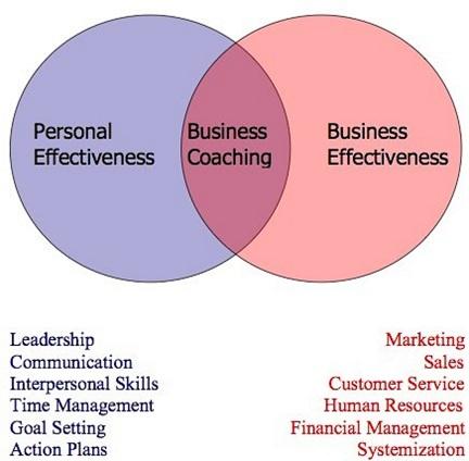 BUSINESS-COACHING-corsodivendita.com-corso-di-vendita-pr3-international-sales-training-marketing-management-oliviero-castellani-vendere-corsi-di-vendita