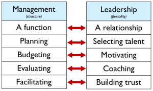 MANAGEMENT-LEADERSHIP-pr3.it-corsodivendita.com-vendita-sales-formazione-training-marketing-leadership-management-oliviero-castellani