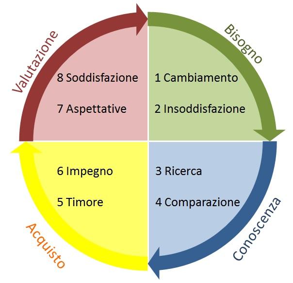 8 fasi processo acquisto