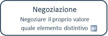 Progr_negoziazione